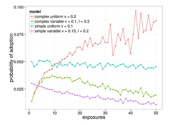Czerwona linia pokazuje w jaki sposób użytkownicy przyłączają się do manifestowania ryzykownych społecznie treści w przeciwieństwie do standardowych treści publikowanych na portalu.