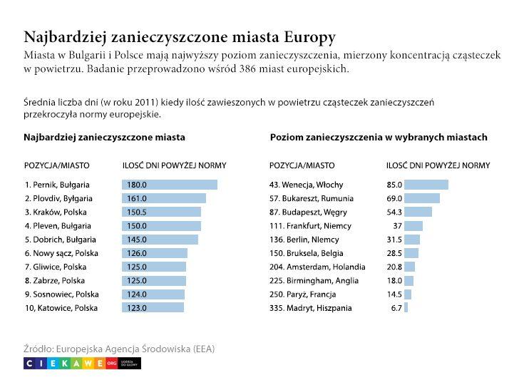 zanieczyszczenie-powietrza-w-polsce