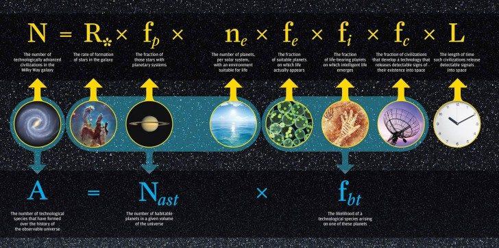 prawdopodobienstwo-zycia-w-kosmosie-wzor