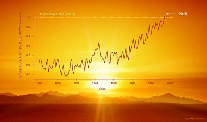 Credit: daulon/Shutterstock.com (sunset image); NASA/JPL (data and overlay).