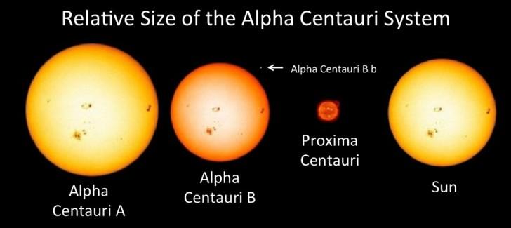 Porównanie wielkości gwiazd z konstelacji Alpha Centauri do Słońca.