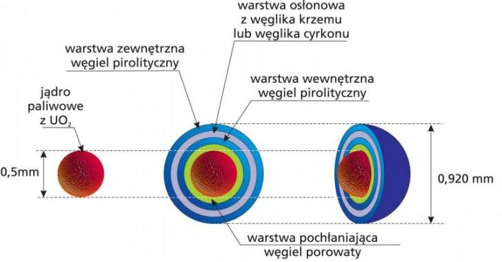 Paliwo TRISO - 0,5 mm jądro uranowe (uranowo-torowe) w wielowarstwowej odpornej powłoce ceramicznej wytrzymującej temperaturę 2000°C i ciśnienie 1000 atm. Źródło: NCBJ