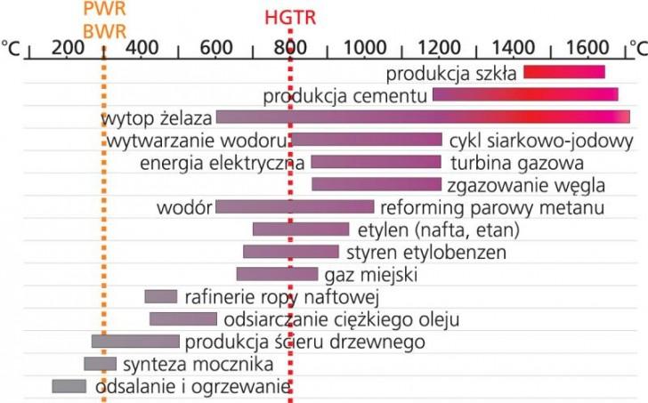 Zastosowanie reaktorów HTGR. Zakresy temperatur wymaganych w różnych procesach przemysłowych. Pionowe linie pokazują temperatury pary produkowanej przez reaktory lekkowodne (PWR, BWR - 300°C) i reaktory wysokotemperaturowe (HTGR - 800°C) - rys. z raportu IEA. Źródło: NBCJ
