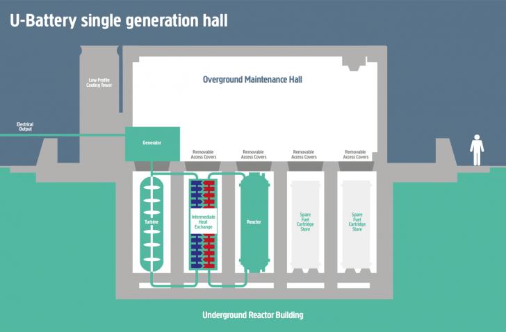 Schemat brytyjskiego reaktora podziemnego UBattery. Źródło: u-battery.com