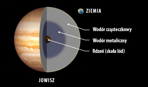 jowisz-przekroj