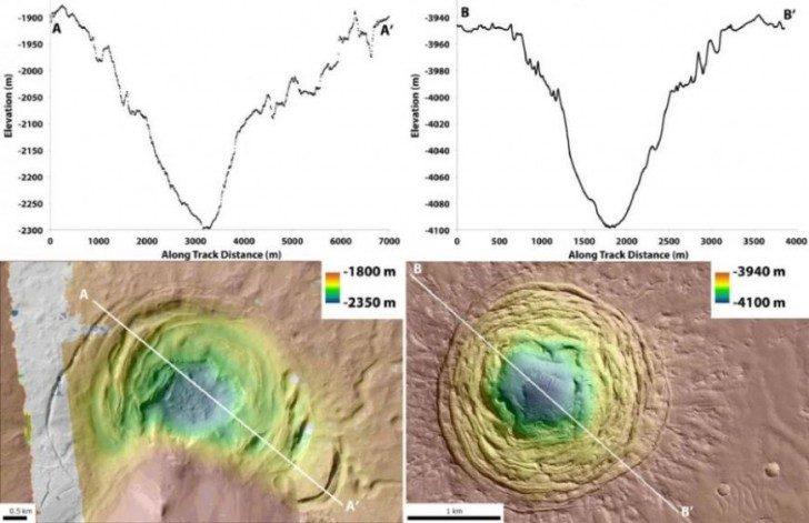 (Lewy) wykres przedstawiający głębokość depresji Hellas w różnych punktach, a mapa topograficzna z depresją. (Prawy) wykres przedstawiający głębokość depresji Galaxias dołów w różnych punktach, a mapa topograficzna z depresją. photo credit: Joseph Levy / NASA
