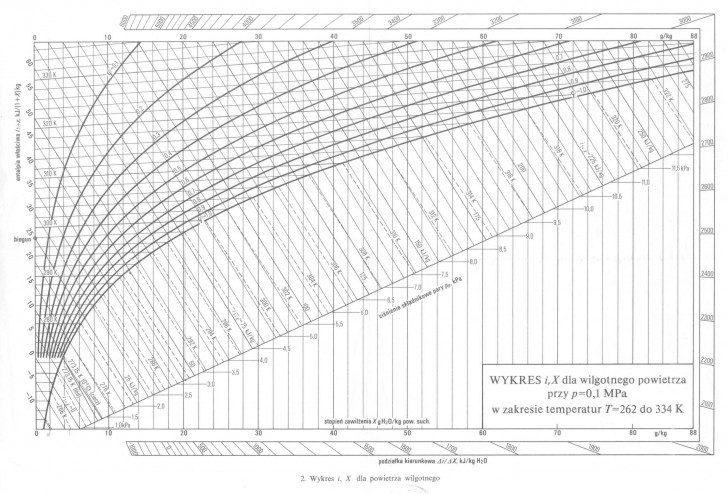 Wykres h-x dla wilgotnego powietrza, nazywany wykresem Molliera. Źródło: wikipedia