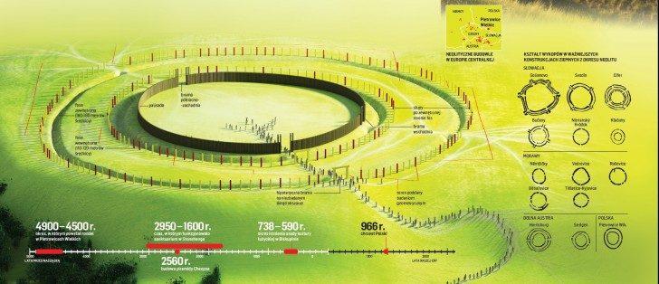 Rondel w Pietrowicach Wielkich. Źródło: newsweek