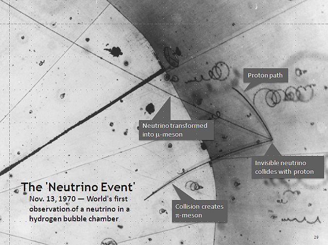 Pierwsza obserwacja zderzenia neutrina z protonem (z jądra atomu wodoru) w komorze pęcherzykowej, 13.11.1970. Po zderzeniu widoczny jest krótki ślad protonu, mionu (μ-meson) i pionu (π-meson). (źródło: wikipedia)