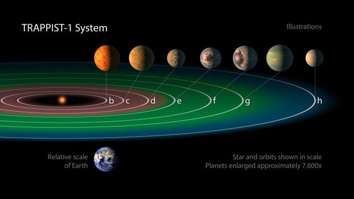 3 nowe szanse na życie w kosmosie - najnowsze odkrycie NASA z kosmicznego na nasze