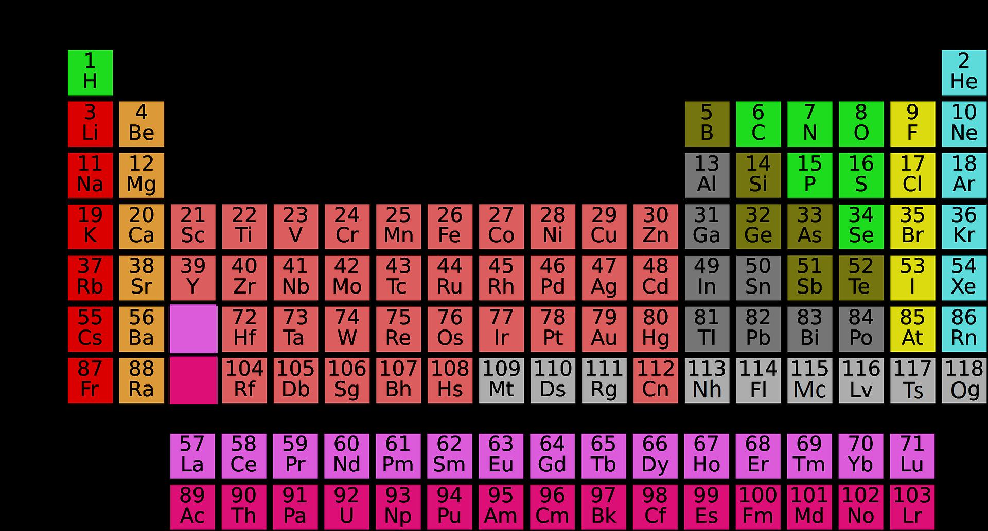 Tablica Mendelejewa – jak najszybciej nauczyć się układu okresowego pierwiastków?